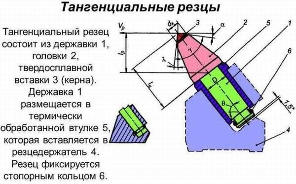 Тангенциальный резец