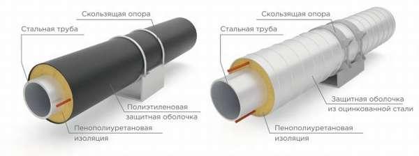 Фиксация трубы в скользящей опоре