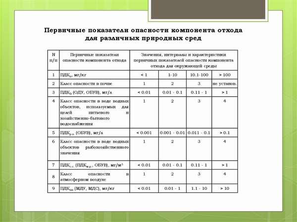 категории первичных показателей степени опасности