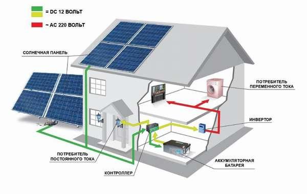План потребления солнечной энергии_1