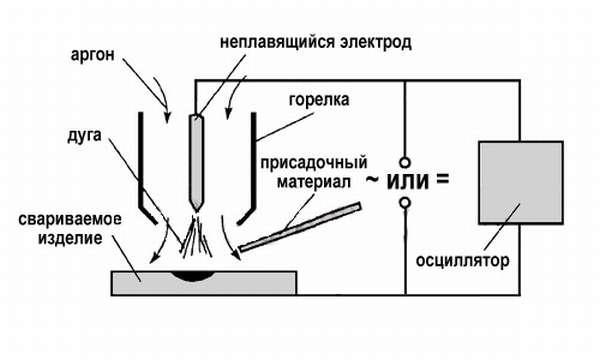 Процесс сварки аргоном