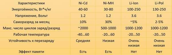 Характеристики АКБ