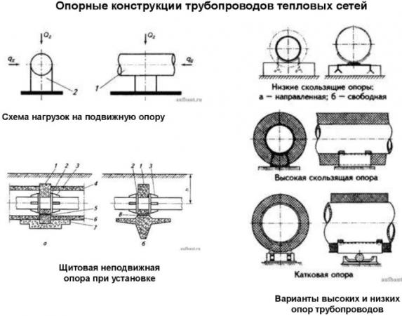 Скользящие опоры для трубопровода