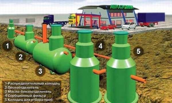 Отведение жидких промышленных отходов
