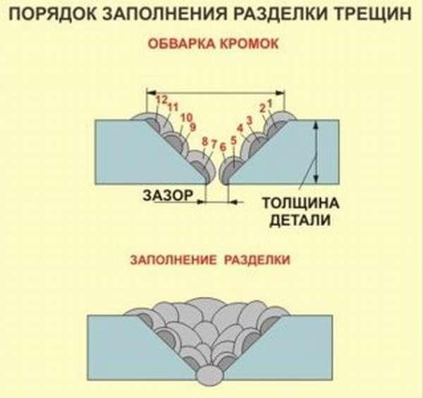 Порядок заполнения разделки трещин