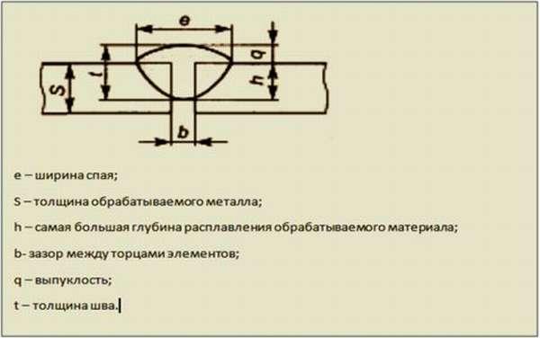 Параметры стыкового шва (ГОСТ 2601-84)