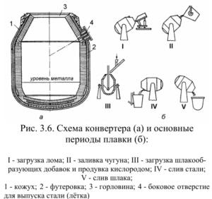 Схема конвертера и основные периоды плавки