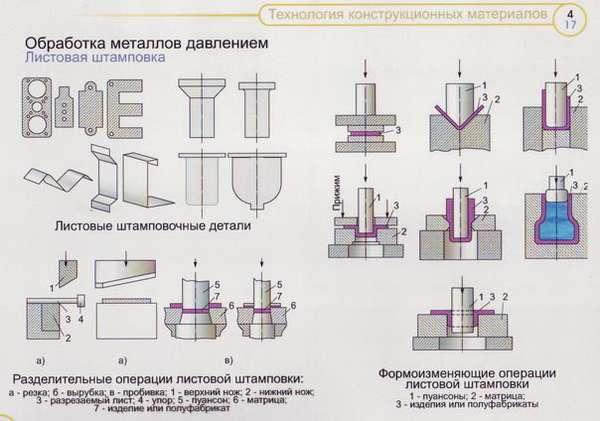 Штамповка метала