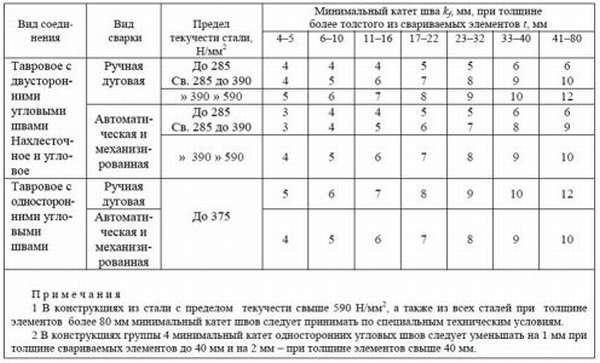 Назначение показателя в зависимости от метода сварки и характеристик металла