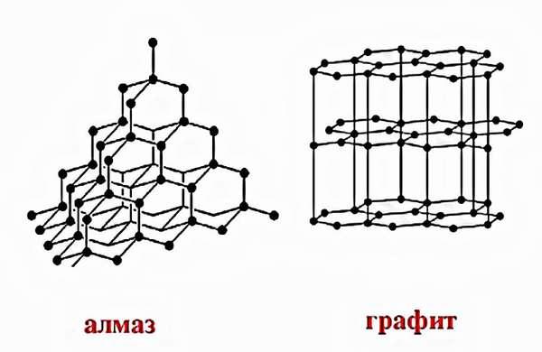 Формула алмаза и его основные характеристики