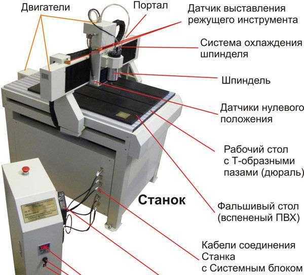 Основные элементы агрегата