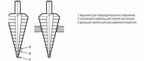 Режущая кромка ступенчатого сверла