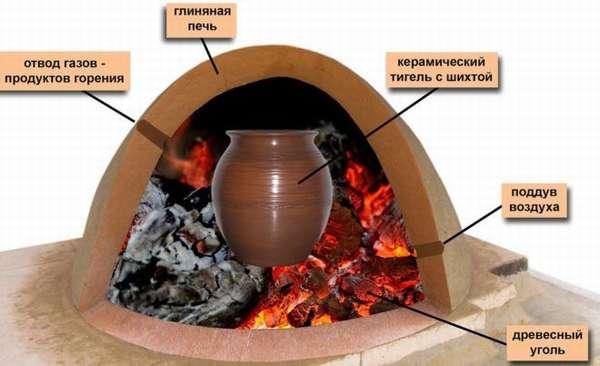Печь для литья из бронзы