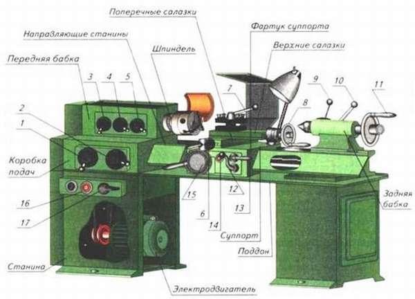 Токарный агрегат ТВ-4