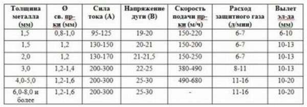 Зависимость параметров сварки от толщины металла
