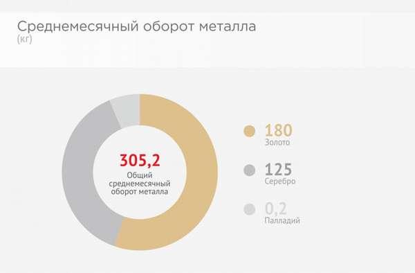 Курс палладия в Сбербанке России на сегодня: онлайн-график стоимости 1 грамма + динамика и прогноз