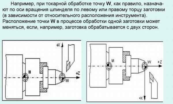 Система координат станков с ЧПУ