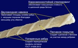 Особенности стеклопластиковой арматуры