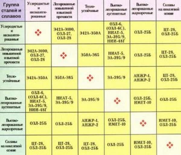 Таблица совместимости электродов
