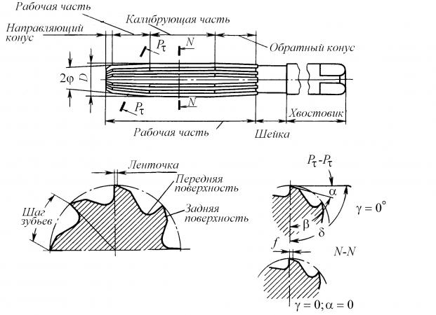 Развертка, как и зенкер, состоит из рабочей части, шейки и хвостовика