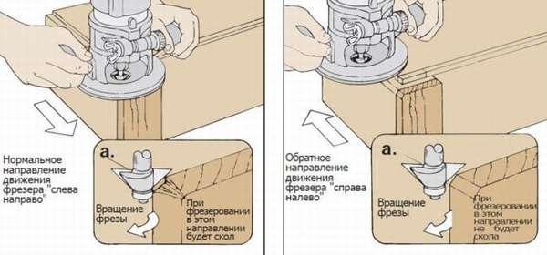 Устройство вертикального ручного фрезера