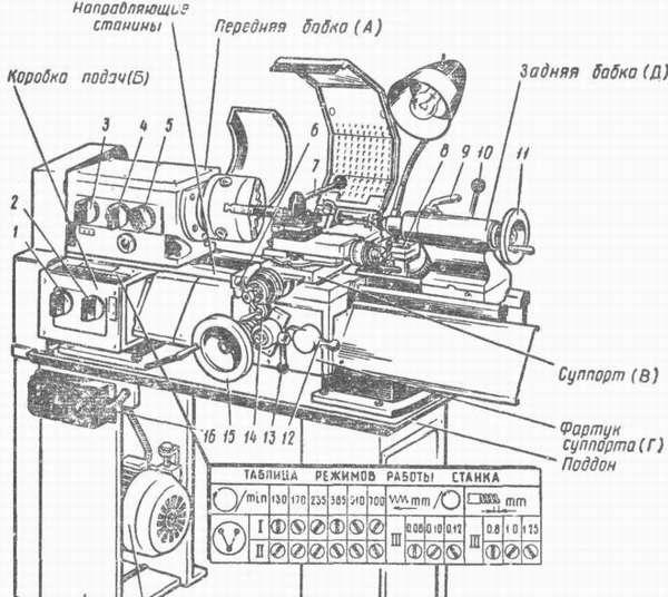 Конструкция переднего узла