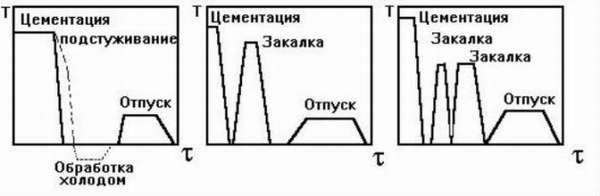 Схема цементации стали