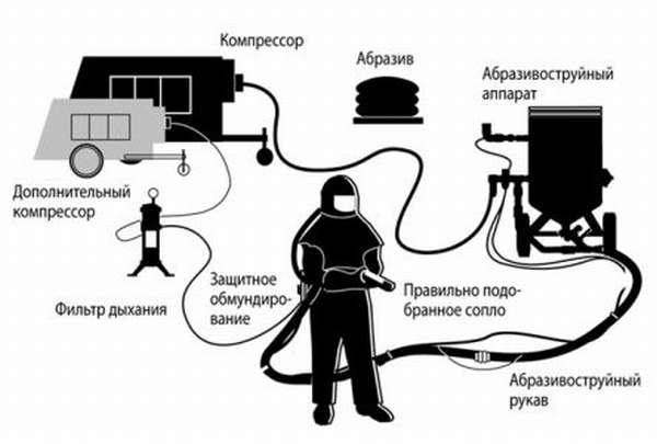 Технологическая карта пескоструйной обработки.