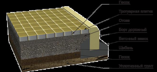 Схема укладки плитки в домашних условиях
