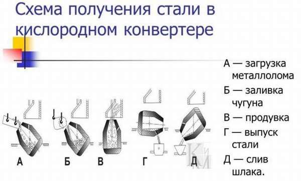 Схема получения стали в кислородном конвертере