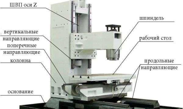 Компоновка узлов и принцип работы лазерного станка с ЧПУ