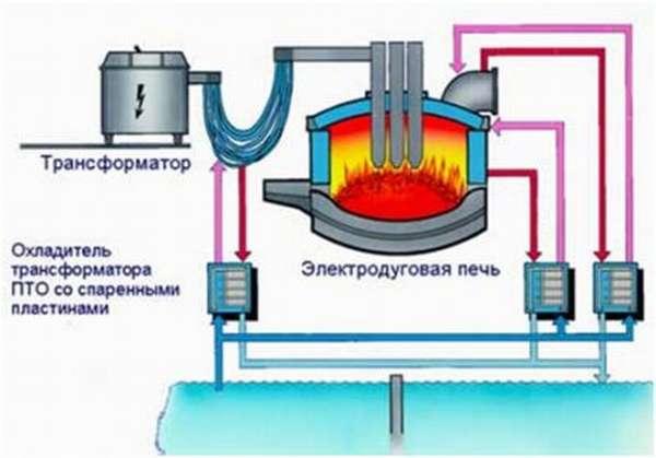 Дуговая электропечь