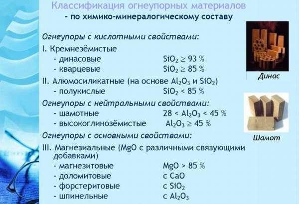 Классификация огнеупорных материалов