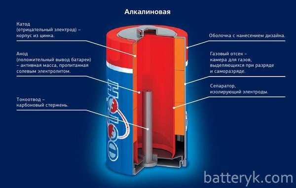 Устройство батарейки