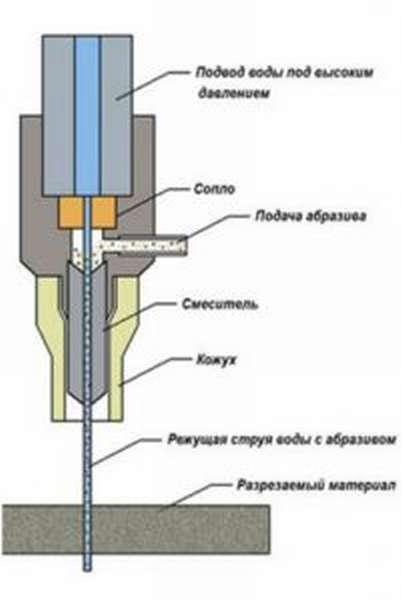 Схема гидроабразивной резки