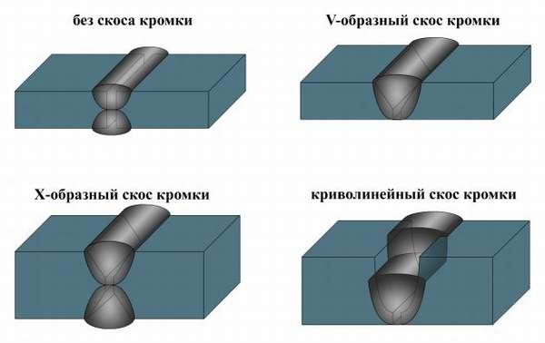 Виды стыковых соединений
