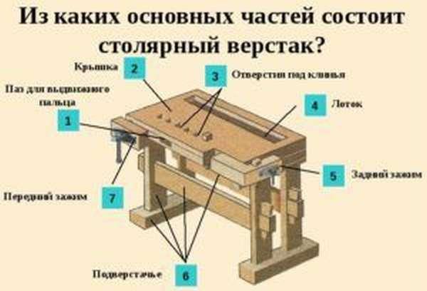 Основные части верстака