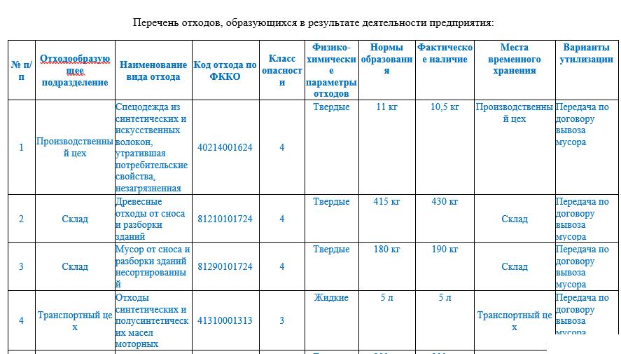 Примеры кодов отходов
