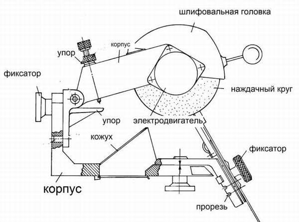 Схема устройства станка для заточки сверл