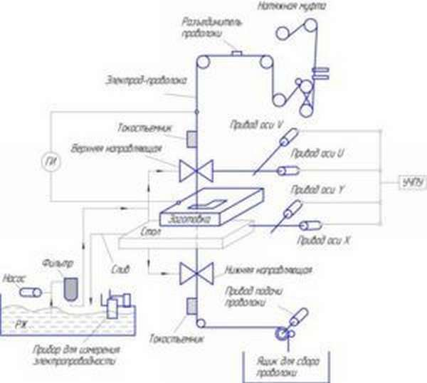 Схема проволочно-вырезного станка