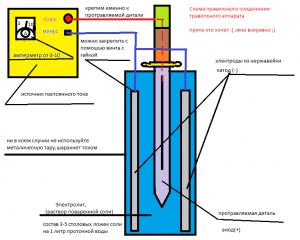 Схема процесса травления нержавеющего металла