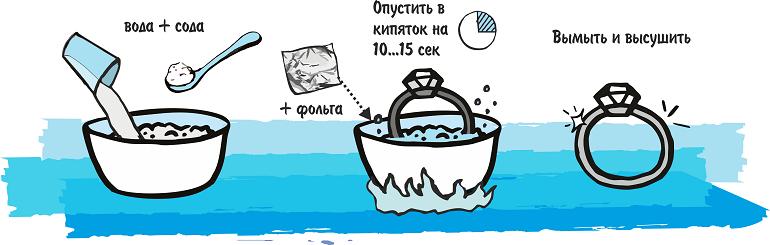Можно ли чистить серебро содой и фольгой и как правильно это делать: пошаговая инструкция с рецептами растворов