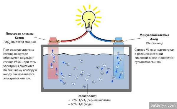 Принцип работы кислотного аккумулятора