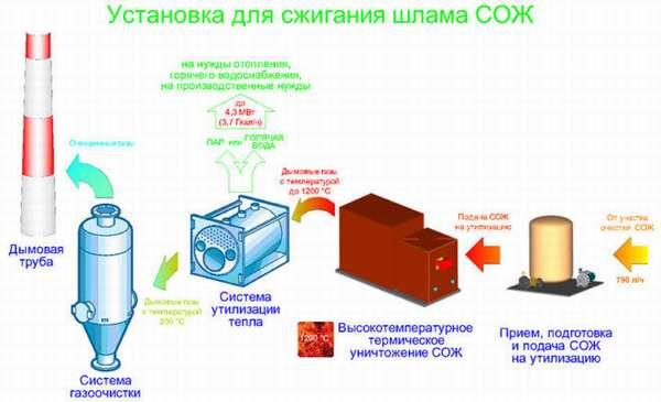 Утилизация смазочно охлаждающих жидкостей
