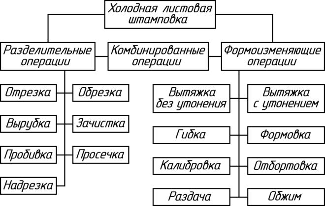 Классификация основных операций штамповки