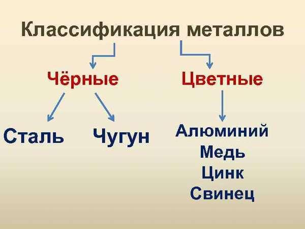 Классификация вторичного чермета