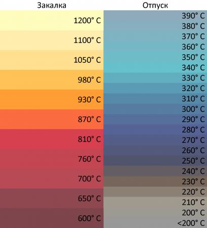 Таблицы приблизительного цвета металла при закалке и отпуске
