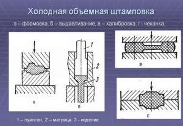 Холодная штамповка является одно из разновидностей штампования