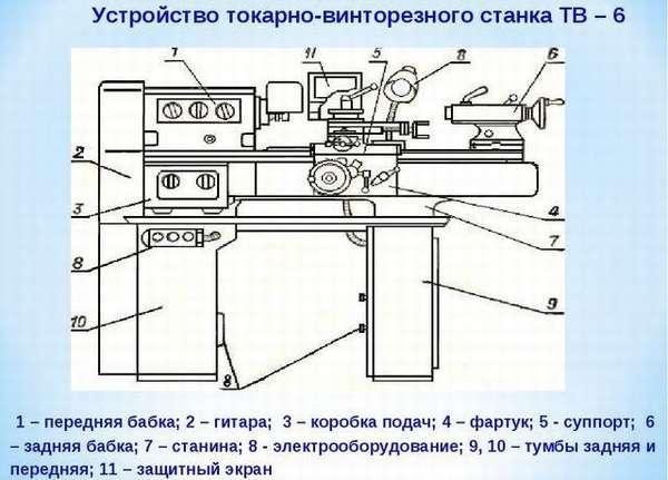 Устройство токарно-винторезного станка ТВ – 6