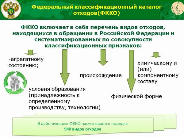 Устройство ФККО